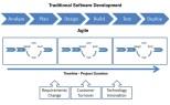 Traditional_Software_Development