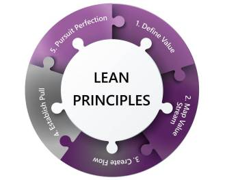 Lean_principles