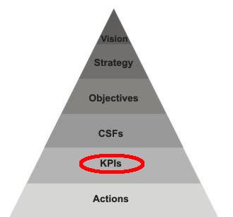 KPI vs Vision