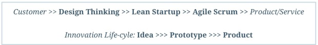 Design-Lean-Agile 1
