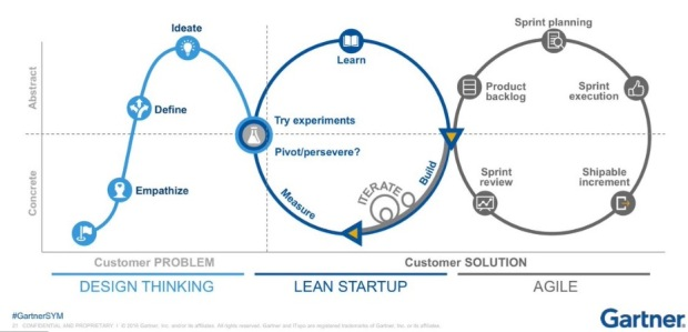 Gartner - Design-Lean-Agile 2