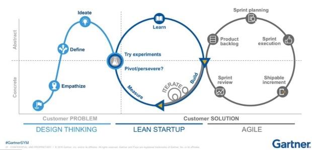 Gartner - Design-Lean-Agile 2