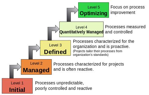 Maturity - 5 Levels